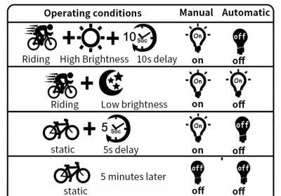 Indukcinis dviračio žibintas GUB 062 režimai